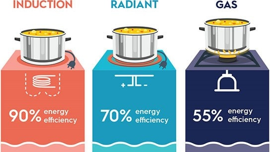 induction-radiant-gas-544x306.jpg